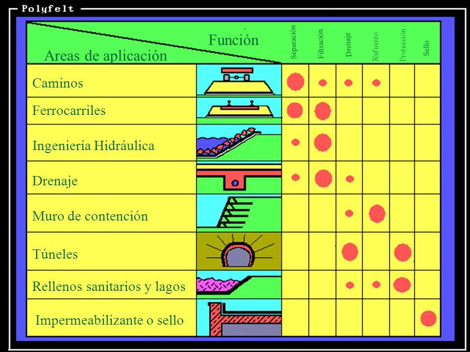 Aplicación de los geotextiles como protector de geomembranas.