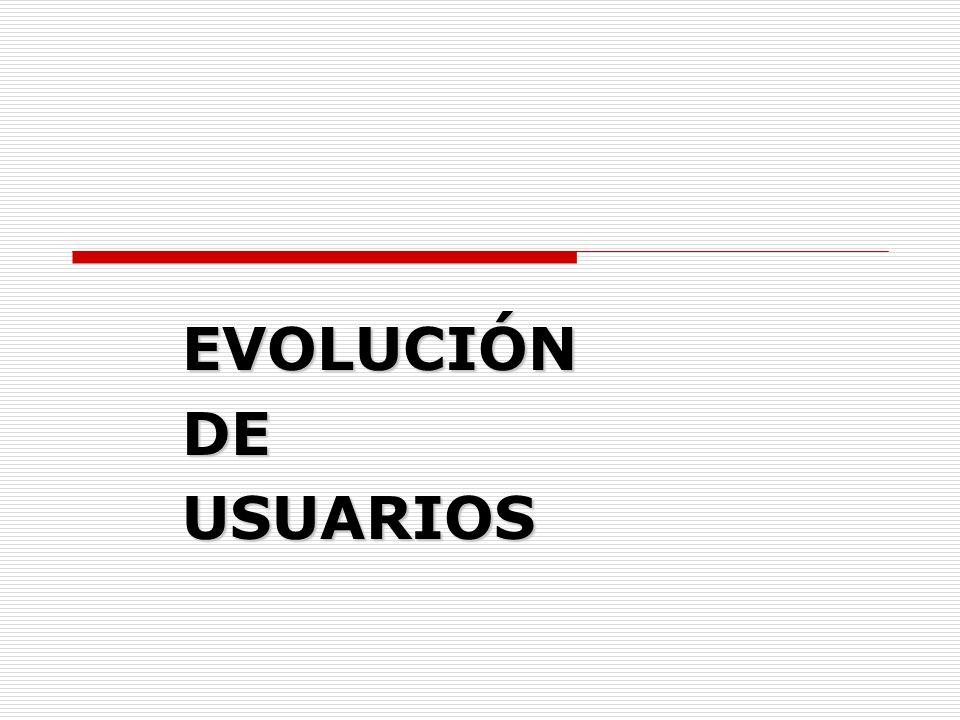 EVOLUCIÓN EVOLUCIÓN DE DE USUARIOS USUARIOS