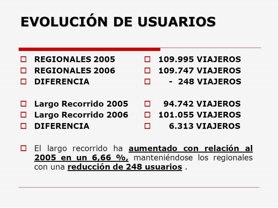 EVOLUCIÓN DE USUARIOS REGIONALES 2005 REGIONALES 2006 DIFERENCIA Largo Recorrido 2005 Largo Recorrido 2006 DIFERENCIA El largo recorrido ha aumentado con relación al 2005 en un 6,66 %, manteniéndose los regionales con una reducción de 248 usuarios.