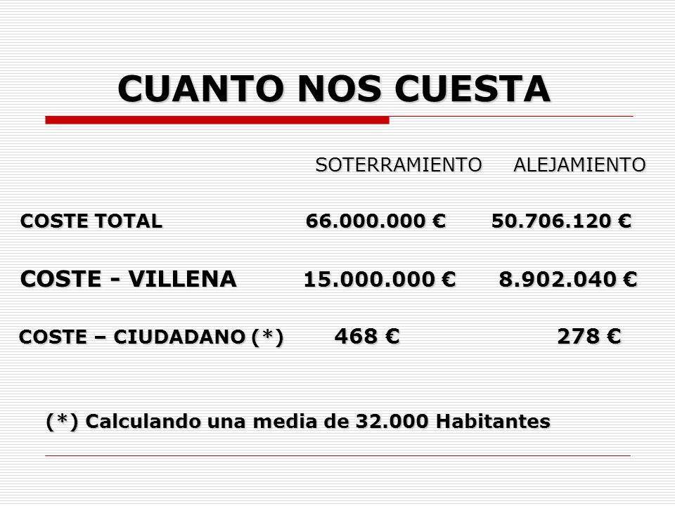 CUANTO NOS CUESTA SOTERRAMIENTO ALEJAMIENTO COSTE TOTAL 66.000.000 50.706.120 COSTE TOTAL 66.000.000 50.706.120 COSTE - VILLENA 15.000.000 8.902.040 COSTE - VILLENA 15.000.000 8.902.040 COSTE – CIUDADANO (*) 468 278 COSTE – CIUDADANO (*) 468 278 (*) Calculando una media de 32.000 Habitantes