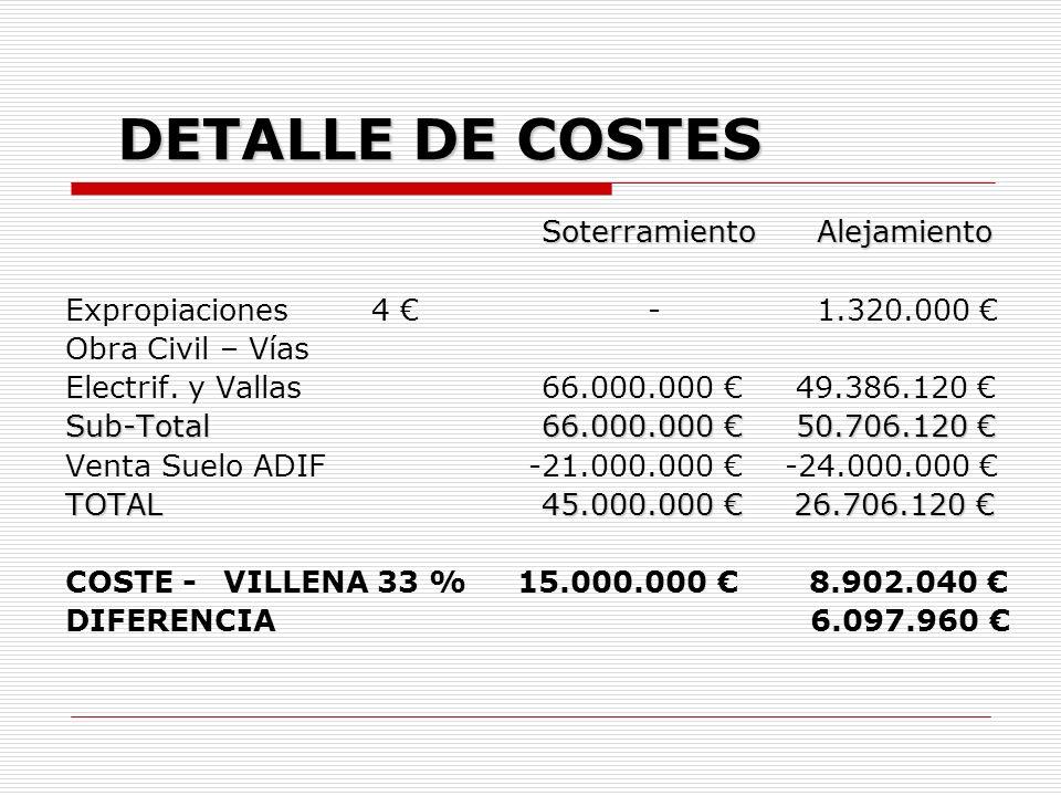 DETALLE DE COSTES Soterramiento Alejamiento Soterramiento Alejamiento Expropiaciones 4 - 1.320.000 Obra Civil – Vías Electrif.