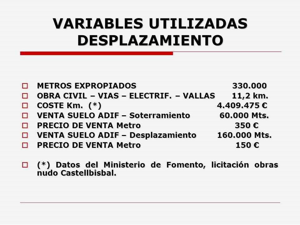 VARIABLES UTILIZADAS DESPLAZAMIENTO METROS EXPROPIADOS 330.000 METROS EXPROPIADOS 330.000 OBRA CIVIL – VIAS – ELECTRIF.