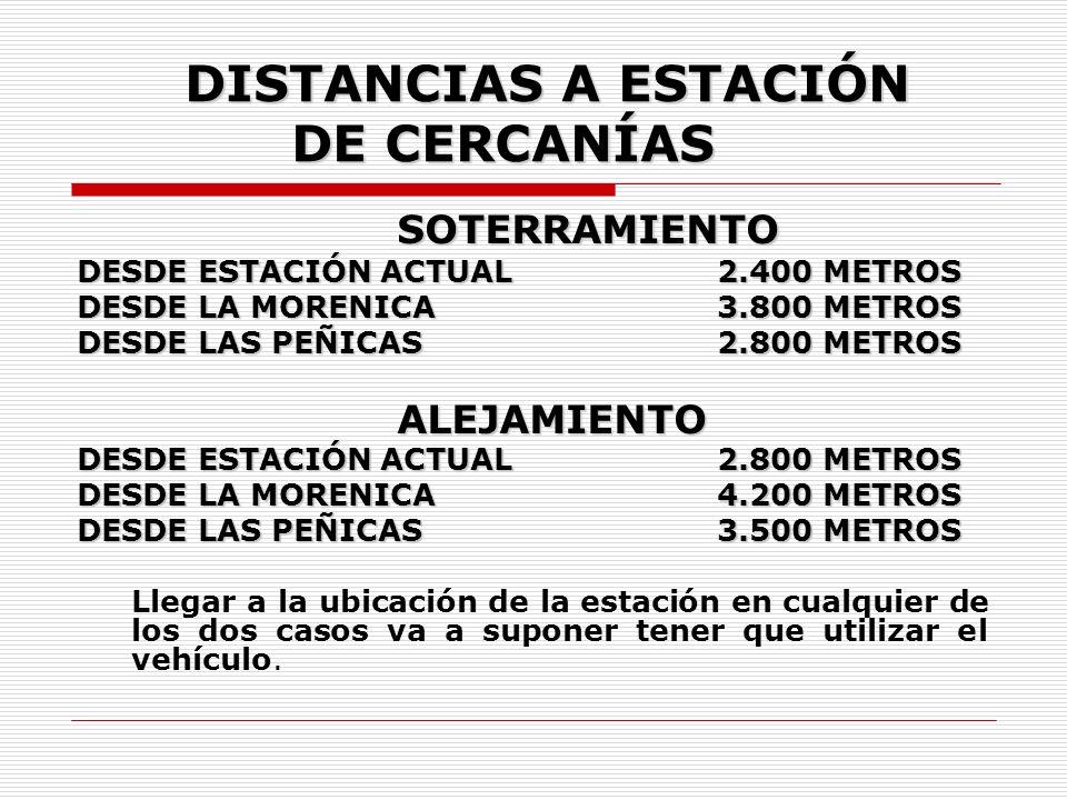 DISTANCIAS A ESTACIÓN DE CERCANÍAS SOTERRAMIENTO DESDE ESTACIÓN ACTUAL2.400 METROS DESDE LA MORENICA3.800 METROS DESDE LAS PEÑICAS2.800 METROS ALEJAMIENTO DESDE ESTACIÓN ACTUAL2.800 METROS DESDE LA MORENICA4.200 METROS DESDE LAS PEÑICAS3.500 METROS Llegar a la ubicación de la estación en cualquier de los dos casos va a suponer tener que utilizar el vehículo.