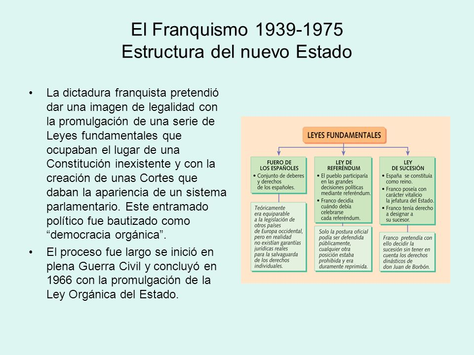 El Franquismo 1939-1975 Estructura del nuevo Estado La dictadura franquista pretendió dar una imagen de legalidad con la promulgación de una serie de