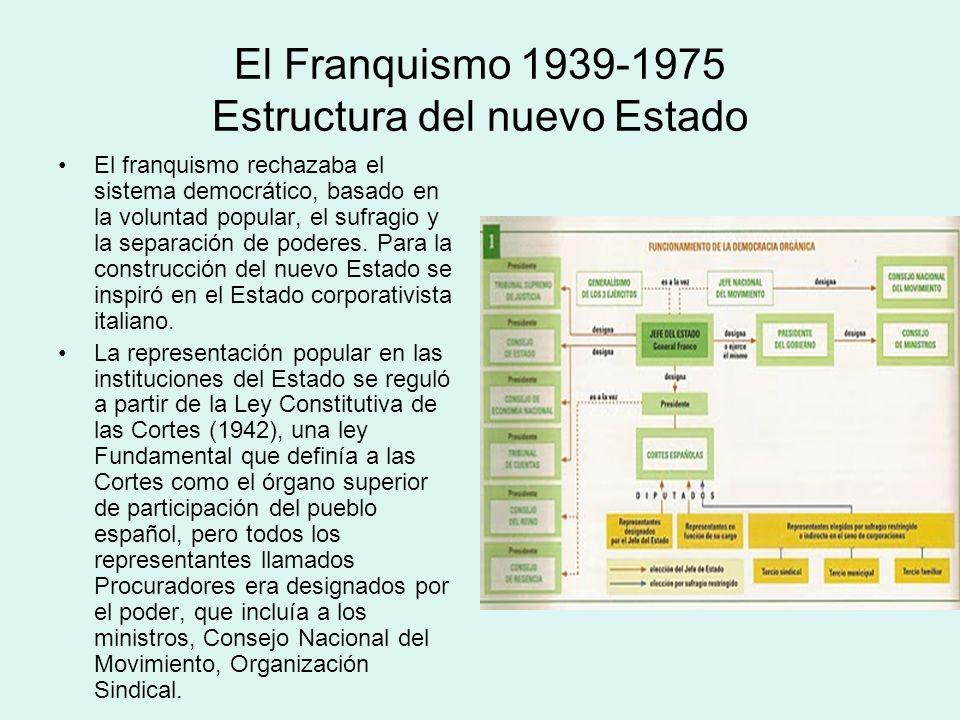 El Franquismo 1939-1975 Estructura del nuevo Estado El franquismo rechazaba el sistema democrático, basado en la voluntad popular, el sufragio y la se