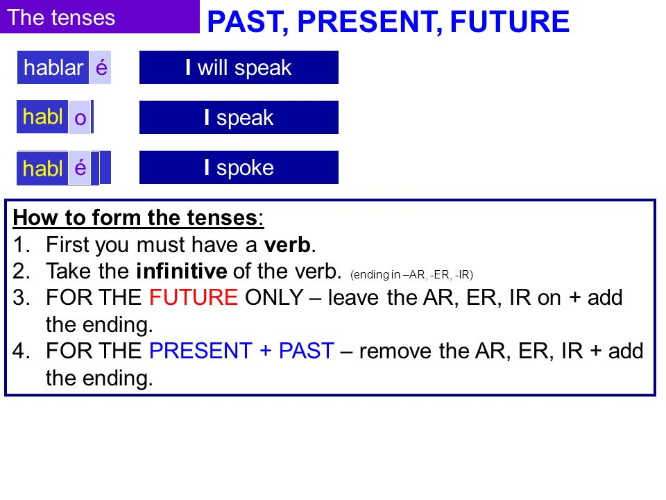 PAST, PRESENT, FUTURE The tenses I will speakhablaré I speakhablar I spokehablar How to form the tenses: 1.First you must have a verb.