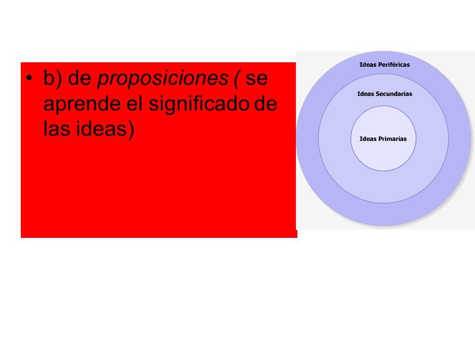 b) de proposiciones ( se aprende el significado de las ideas)