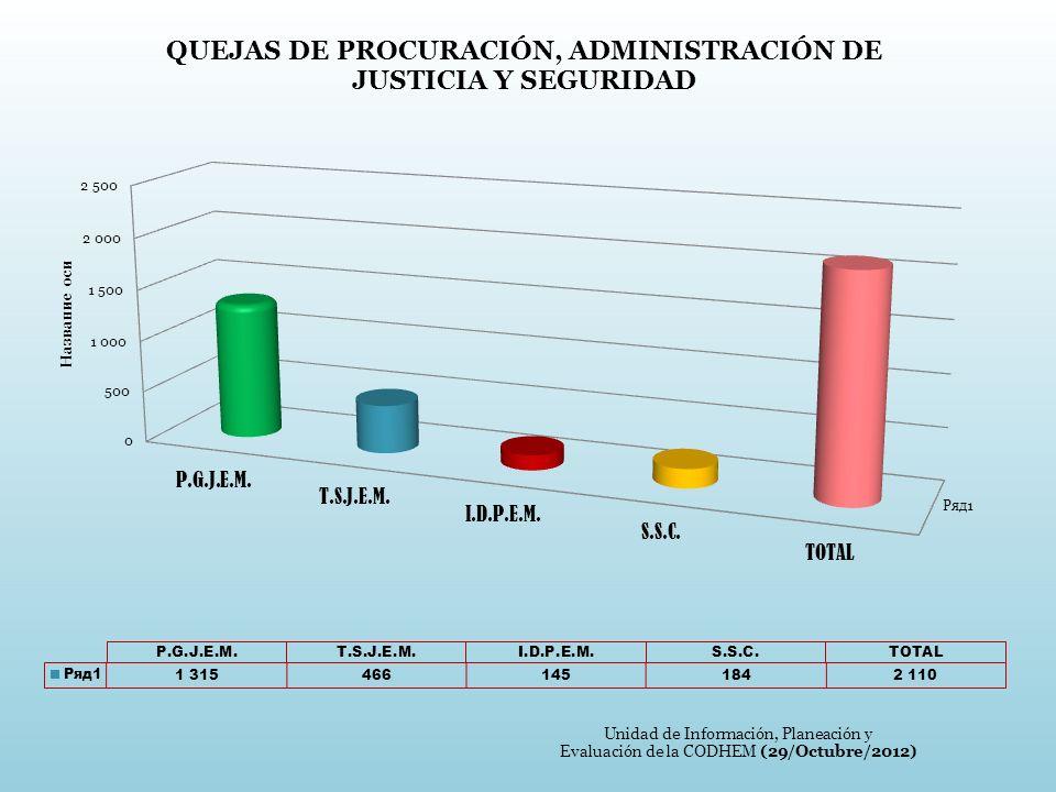 Unidad de Información, Planeación y Evaluación de la CODHEM (29/Octubre/2012)