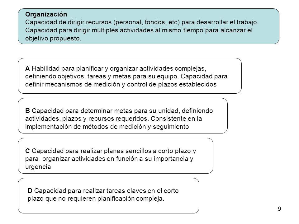 9 Organización Capacidad de dirigir recursos (personal, fondos, etc) para desarrollar el trabajo. Capacidad para dirigir múltiples actividades al mism
