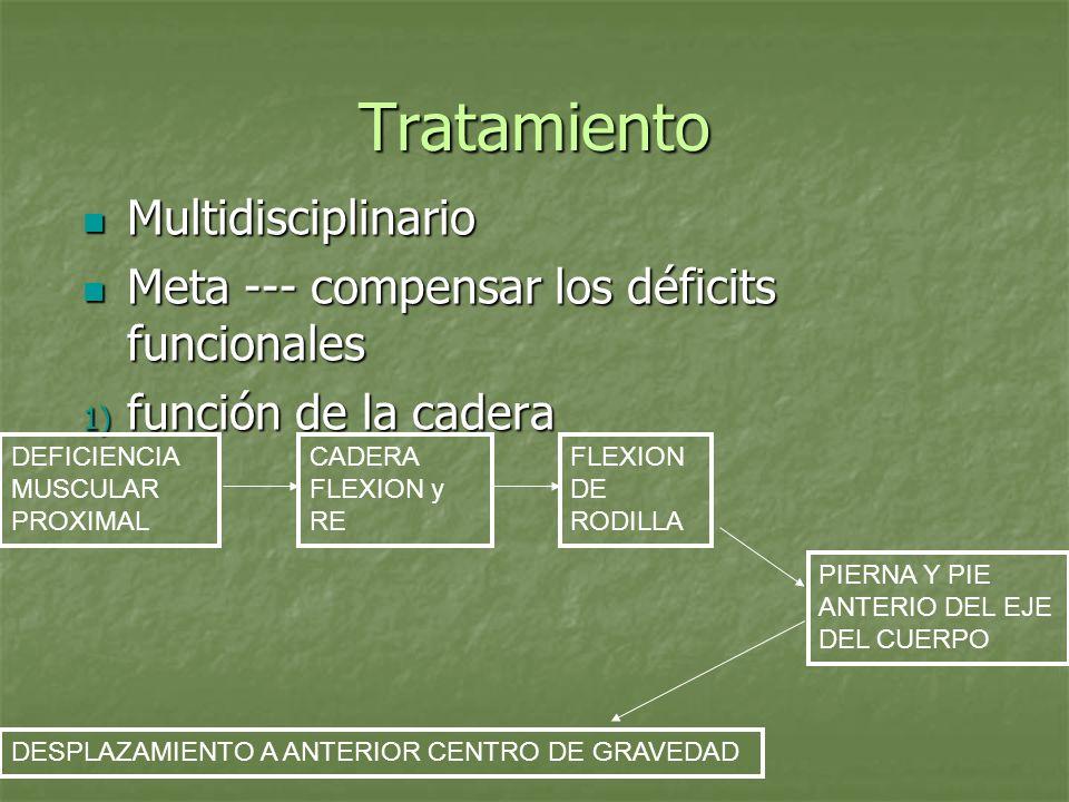 Tratamiento Multidisciplinario Multidisciplinario Meta --- compensar los déficits funcionales Meta --- compensar los déficits funcionales 1) función d