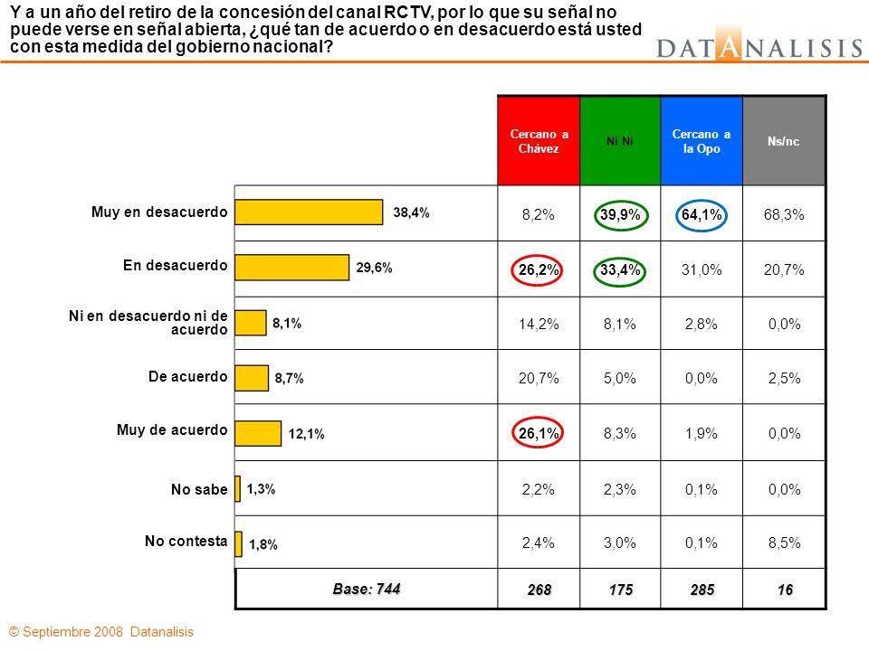 © Septiembre 2008 Datanalisis Cercano a Chávez Ni Cercano a la Opo Ns/nc 8,2%39,9%64,1%68,3% 26,2%33,4%31,0%20,7% 14,2%8,1%2,8%0,0% 20,7%5,0%0,0%2,5% 26,1%8,3%1,9%0,0% 2,2%2,3%0,1%0,0% 2,4%3,0%0,1%8,5% Base: 744 26817528516 Y a un año del retiro de la concesión del canal RCTV, por lo que su señal no puede verse en señal abierta, ¿qué tan de acuerdo o en desacuerdo está usted con esta medida del gobierno nacional.