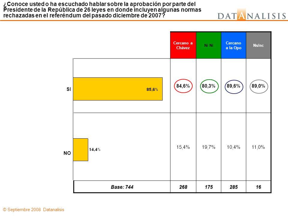 © Septiembre 2008 Datanalisis Cercano a Chávez Ni Cercano a la Opo Ns/nc 84,6%80,3%89,6%89,0% 15,4%19,7%10,4%11,0% Base: 744 26817528516 SI NO ¿Conoce usted o ha escuchado hablar sobre la aprobación por parte del Presidente de la República de 26 leyes en donde incluyen algunas normas rechazadas en el referéndum del pasado diciembre de 2007