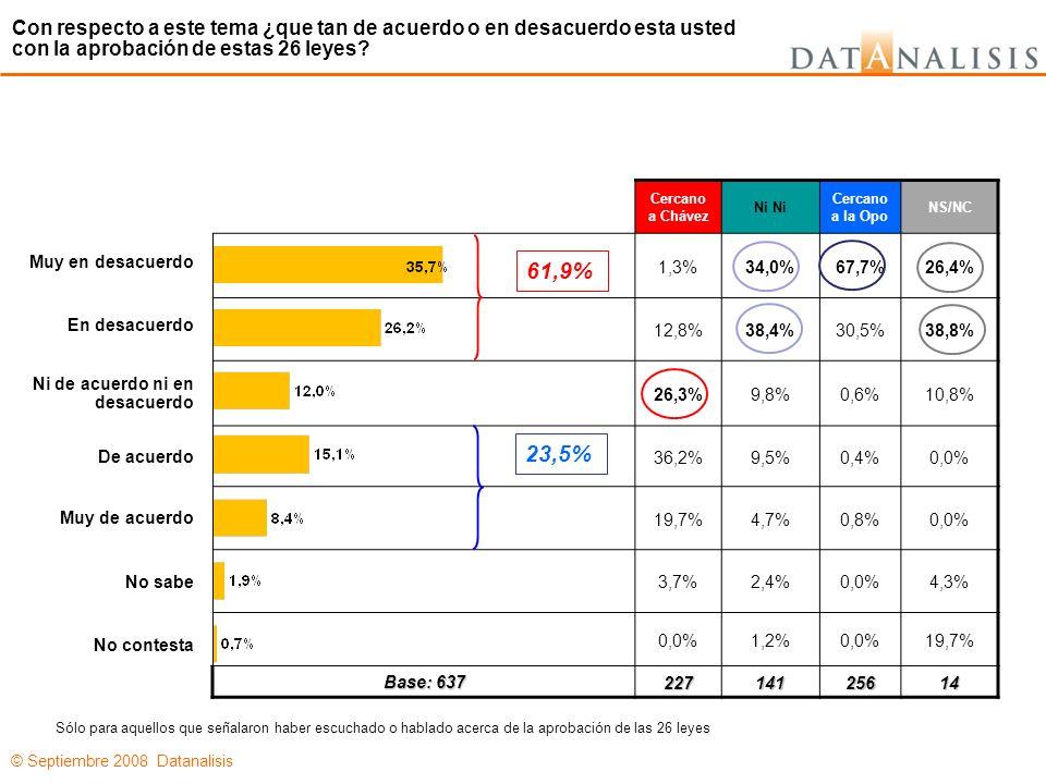 © Septiembre 2008 Datanalisis Cercano a Chávez Ni Cercano a la Opo NS/NC 1,3%34,0%67,7%26,4% 12,8%38,4%30,5%38,8% 26,3%9,8%0,6%10,8% 36,2%9,5%0,4%0,0% 19,7%4,7%0,8%0,0% 3,7%2,4%0,0%4,3% 0,0%1,2%0,0%19,7% Base: 637 22714125614 Muy en desacuerdo En desacuerdo Ni de acuerdo ni en desacuerdo De acuerdo Muy de acuerdo No sabe No contesta Con respecto a este tema ¿que tan de acuerdo o en desacuerdo esta usted con la aprobación de estas 26 leyes.