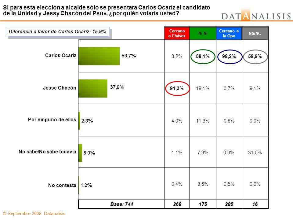 © Septiembre 2008 Datanalisis Cercano a Chávez Ni Cercano a la Opo NS/NC 3,2%58,1%98,2%59,9% 91,3%19,1%0,7%9,1% 4,0%11,3%0,6%0,0% 1,1%7,9% 0,0%31,0% 0,4%3,6%0,5%0,0% Base: 744 26817528516 Carlos Ocaríz Jesse Chacón Por ninguno de ellos No sabe/No sabe todavía No contesta Si para esta elección a alcalde sólo se presentara Carlos Ocaríz el candidato de la Unidad y Jessy Chacón del Psuv, ¿por quién votaría usted.