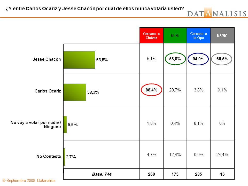 © Septiembre 2008 Datanalisis Cercano a Chávez Ni Cercano a la Opo NS/NC 5,1%58,8%94,9%66,5% 88,4%20,7%3,8%9,1% 1,8%0,4%8,1%0% 4,7%12,4%0,9%24,4% Base: 744 26817528516 ¿Y entre Carlos Ocariz y Jesse Chacón por cual de ellos nunca votaría usted.