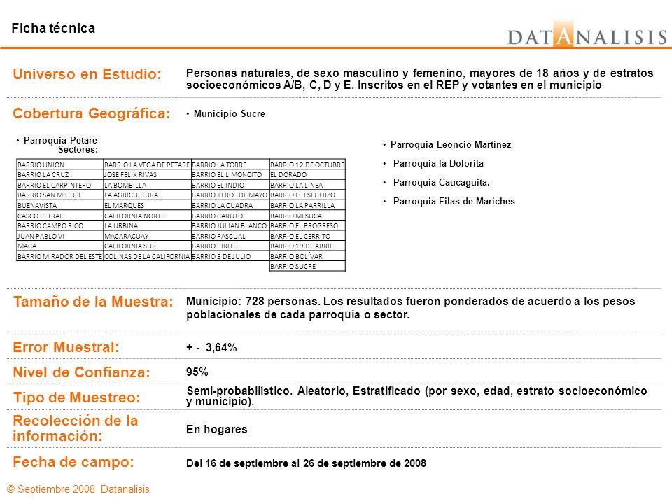 © Septiembre 2008 Datanalisis Cercano a Chávez Ni Cercano a la Opo NS/NC 6,0%60,8%97,7%65,2% 88,9%21,8%1,0%10,8% 3,5%4,0%0,0% 1,6%13,4%1,3%24,0% Base: 73928117327115 Henrique Capriles Radonsky Diosdado Cabello Por ninguno de ellos No Sabe/No sabe todavía Si el próximo domingo se realizará la elección para elegir al gobernador del estado Miranda ¿por cuál de los siguientes candidatos votaría usted.