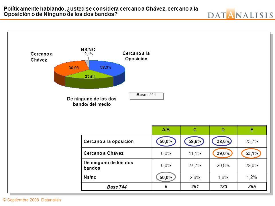 © Septiembre 2008 Datanalisis Cercano a Chávez Ni Cercano a la Opo NS/NC 3,8%45,3%75,2%55,0% 88,7%18,1%2,2%9,1% 0,5%3,6%16,2%0,0% 0,6%0,9%0,0% 0,2%1,5%0,0% 0,2%1,5%0,0% 0,7%0,0% 0,1%0,0% 6,8%0,0% 4,1%16,2%2,4%27,5% 2,5%6,4%2,3%8,4% Base: 744 26817528516 Primero Justicia Partido Socialista de Venezuela Un Nuevo Tiempo COPEI Patria Para Todos Partido Comunista de Venezuela Alianza al Bravo Pueblo Acción Democrática Otro No Sabe Todavía/ Es Muy Temprano Para Pensar En Eso No Contesta Independientemente del candidato, si el próximo domingo se realizara la elección para escoger al alcalde del municipio Sucre, ¿por cuál partido votaría usted.