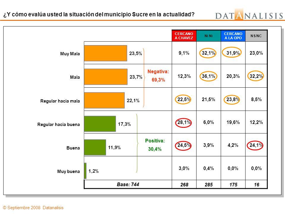 © Septiembre 2008 Datanalisis CERCANO A CHAVEZ Ni CERCANO A LA OPO 9,1%32,1%31,9% 12,3%20,3%36,1% 22,5%23,8%21,5% 28,1%19,6%6,0% 24,5%4,2%3,9% 3,0%0,0%0,4% Base: 744 268285175 CERCANO A CHAVEZ Ni CERCANO A LA OPO 84,4%12,7%0,0% 1,6%26,2%58,2% 4,7%27,8%31,3% 0,8% 3,0% 5,5%26,2%6,0% 3,1%6,4%1,5% Base: 400 128126134 ¿Y cómo evalúa usted la situación del municipio Sucre en la actualidad.