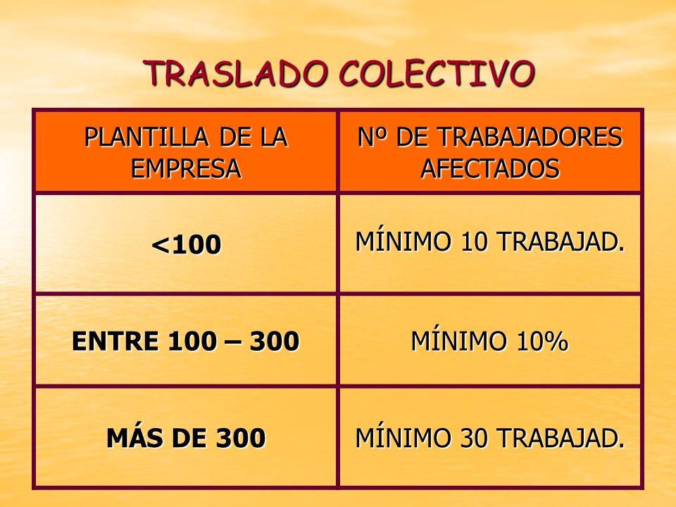 TRASLADO COLECTIVO PLANTILLA DE LA EMPRESA Nº DE TRABAJADORES AFECTADOS <100 MÍNIMO 10 TRABAJAD. MÍNIMO 10 TRABAJAD. ENTRE 100 – 300 MÍNIMO 10% MÁS DE