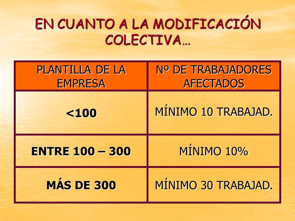EN CUANTO A LA MODIFICACIÓN COLECTIVA… PLANTILLA DE LA EMPRESA Nº DE TRABAJADORES AFECTADOS <100 MÍNIMO 10 TRABAJAD. MÍNIMO 10 TRABAJAD. ENTRE 100 – 3
