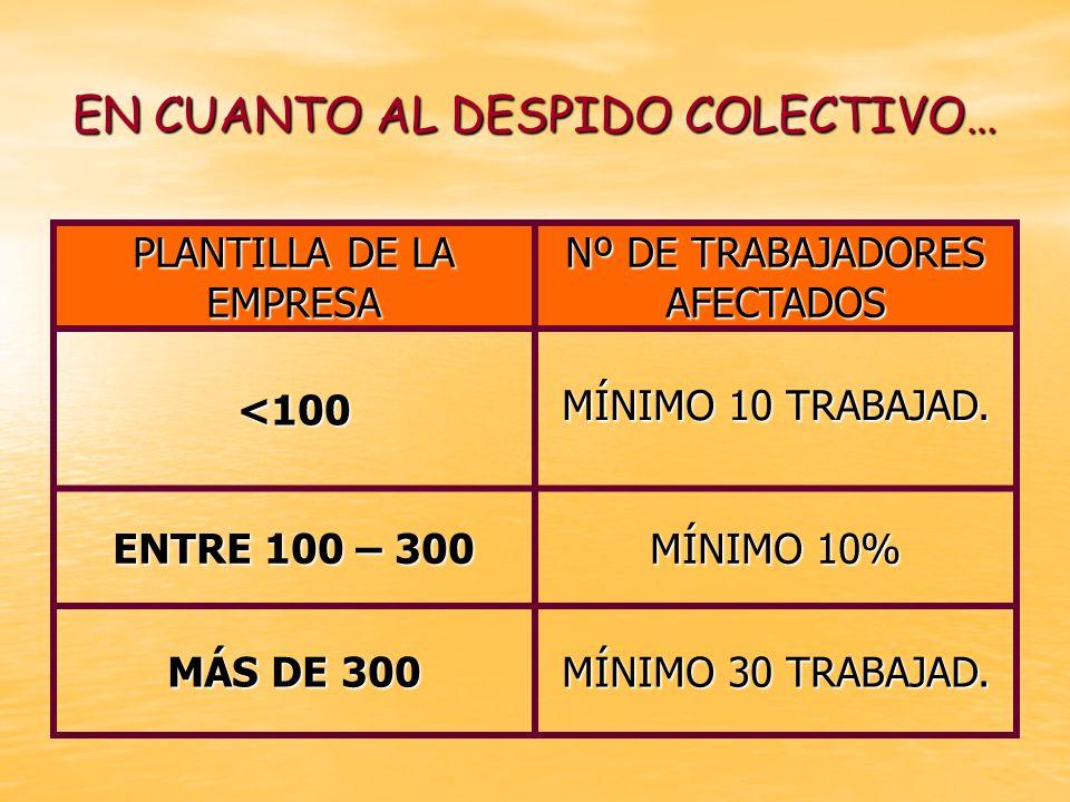 EN CUANTO AL DESPIDO COLECTIVO… PLANTILLA DE LA EMPRESA Nº DE TRABAJADORES AFECTADOS <100 MÍNIMO 10 TRABAJAD. MÍNIMO 10 TRABAJAD. ENTRE 100 – 300 MÍNI