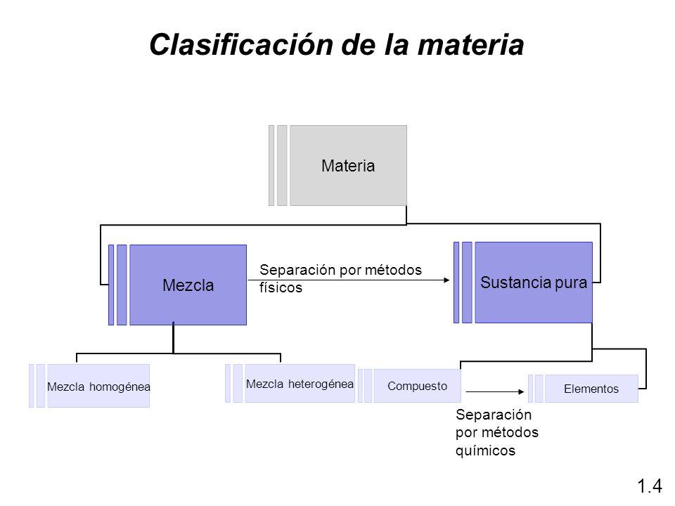Clasificación de la materia Separación por métodos físicos Separación por métodos químicos