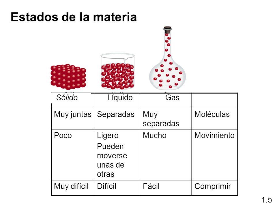 Estados de la materia 1.5 LíquidoGas Muy juntasSeparadasMuy separadas Moléculas PocoLigero Pueden moverse unas de otras MuchoMovimiento Muy difícilDif