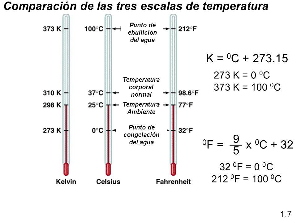 K = 0 C + 273.15 0 F = x 0 C + 32 9 5 1.7 273 K = 0 0 C 373 K = 100 0 C 32 0 F = 0 0 C 212 0 F = 100 0 C Comparación de las tres escalas de temperatur