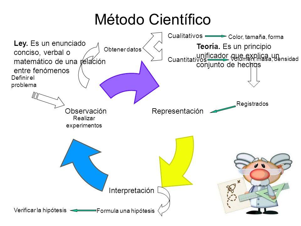 Método Científico Representación Interpretación Observación Definir el problema Realizar experimentos Obtener datos Cuantitativos Cualitativos Color,