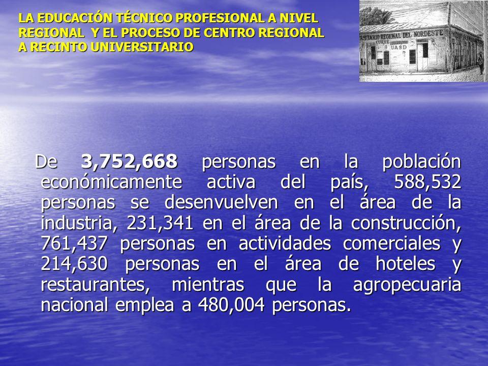 LA EDUCACIÓN TÉCNICO PROFESIONAL A NIVEL REGIONAL Y EL PROCESO DE CENTRO REGIONAL A RECINTO UNIVERSITARIO De 3,752,668 personas en la población económ
