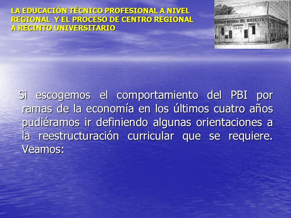 LA EDUCACIÓN TÉCNICO PROFESIONAL A NIVEL REGIONAL Y EL PROCESO DE CENTRO REGIONAL A RECINTO UNIVERSITARIO Si escogemos el comportamiento del PBI por r