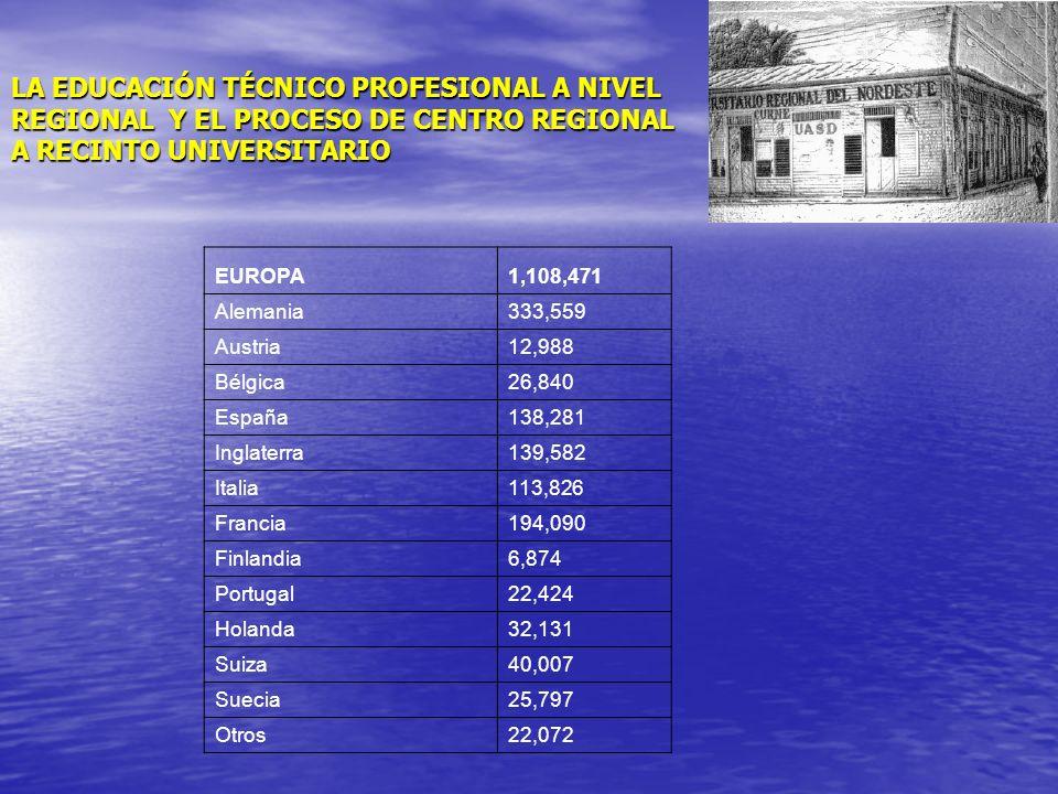 LA EDUCACIÓN TÉCNICO PROFESIONAL A NIVEL REGIONAL Y EL PROCESO DE CENTRO REGIONAL A RECINTO UNIVERSITARIO EUROPA1,108,471 Alemania333,559 Austria12,98