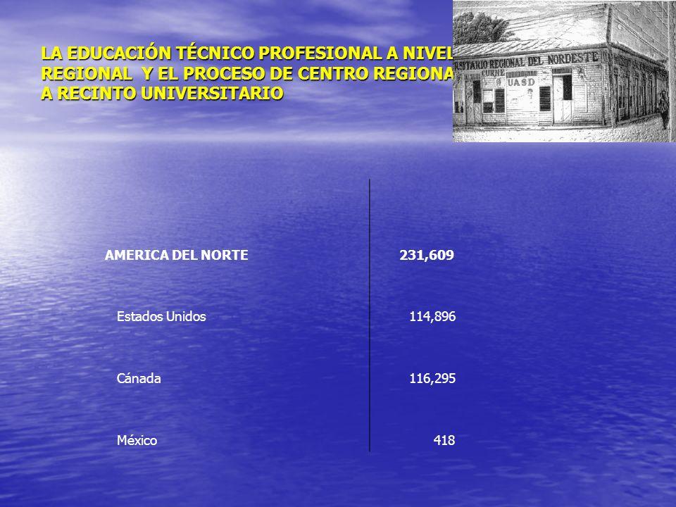 LA EDUCACIÓN TÉCNICO PROFESIONAL A NIVEL REGIONAL Y EL PROCESO DE CENTRO REGIONAL A RECINTO UNIVERSITARIO AMERICA DEL NORTE 231,609 Estados Unidos 114