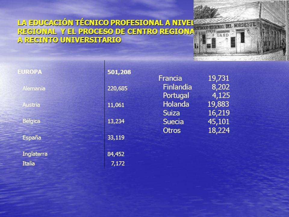 LA EDUCACIÓN TÉCNICO PROFESIONAL A NIVEL REGIONAL Y EL PROCESO DE CENTRO REGIONAL A RECINTO UNIVERSITARIO EUROPA 501,208 Alemania 220,685 Austria 11,0