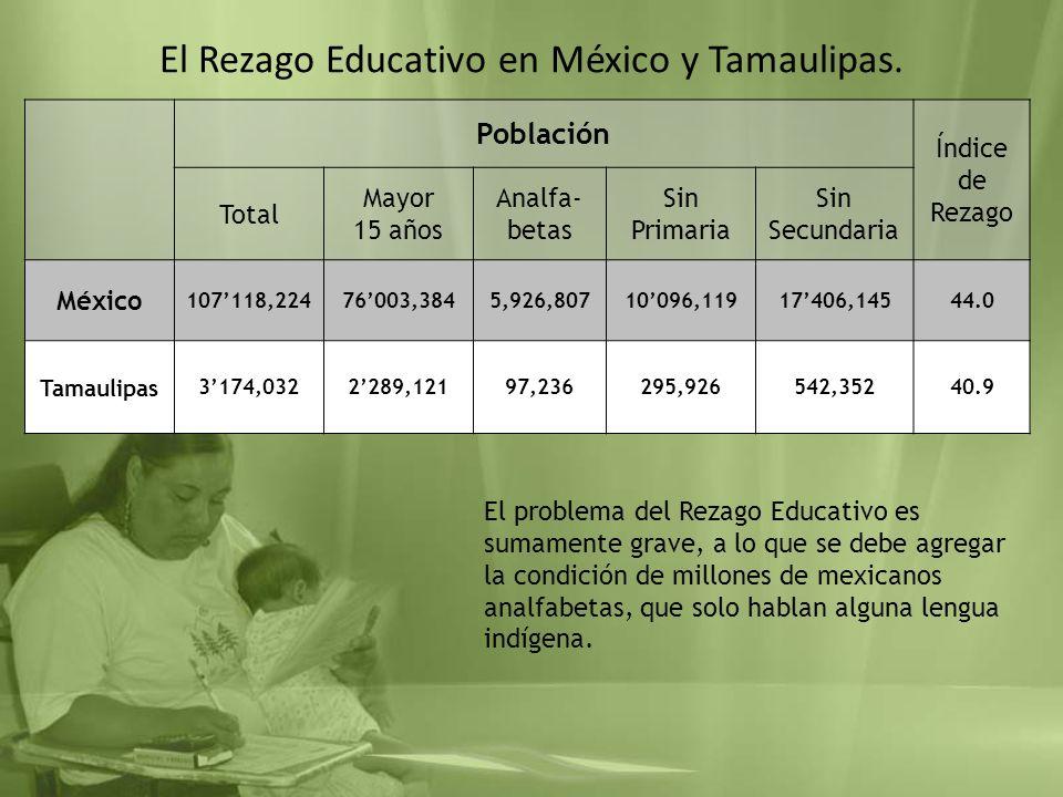 El Rezago Educativo en México y Tamaulipas. Población Índice de Rezago Total Mayor 15 años Analfa- betas Sin Primaria Sin Secundaria México 107118,224