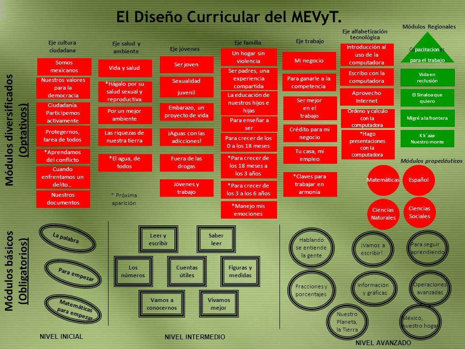 El Diseño Curricular del MEVyT. Módulos diversificados (Optativos) La palabra Matemáticas para empezar Para empezar Leer y escribir Saber leer Vamos a