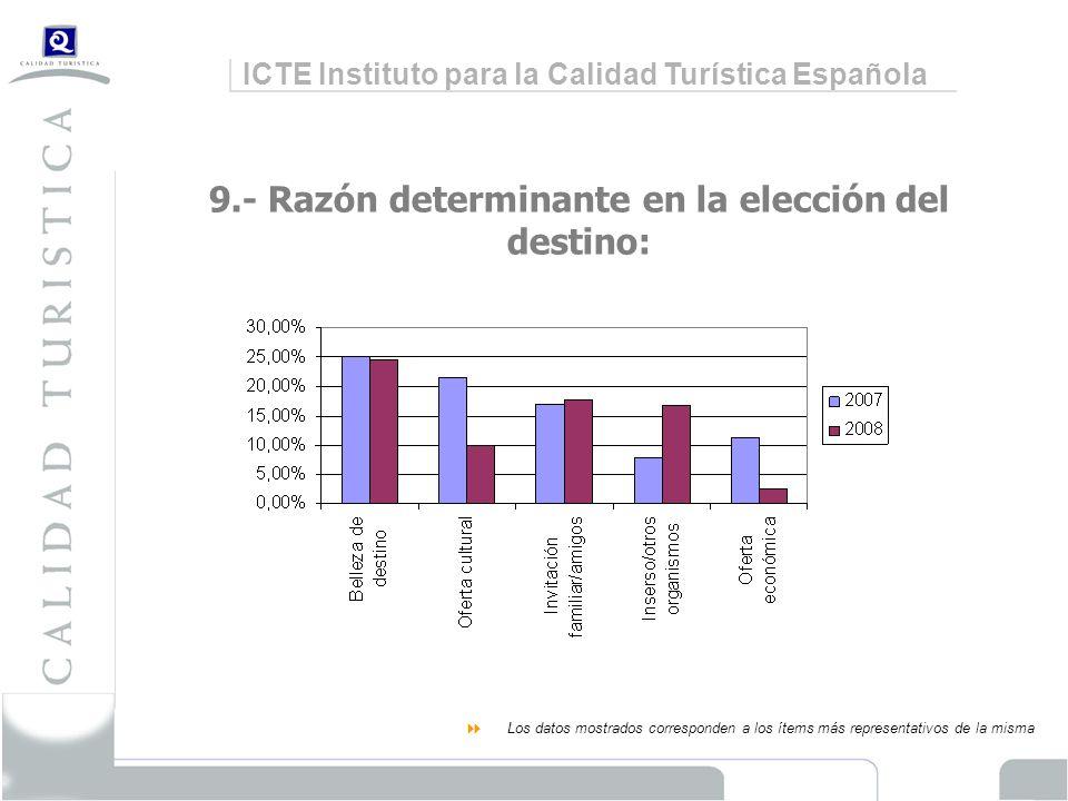 ICTE Instituto para la Calidad Turística Española 9.- Razón determinante en la elección del destino: Los datos mostrados corresponden a los ítems más representativos de la misma