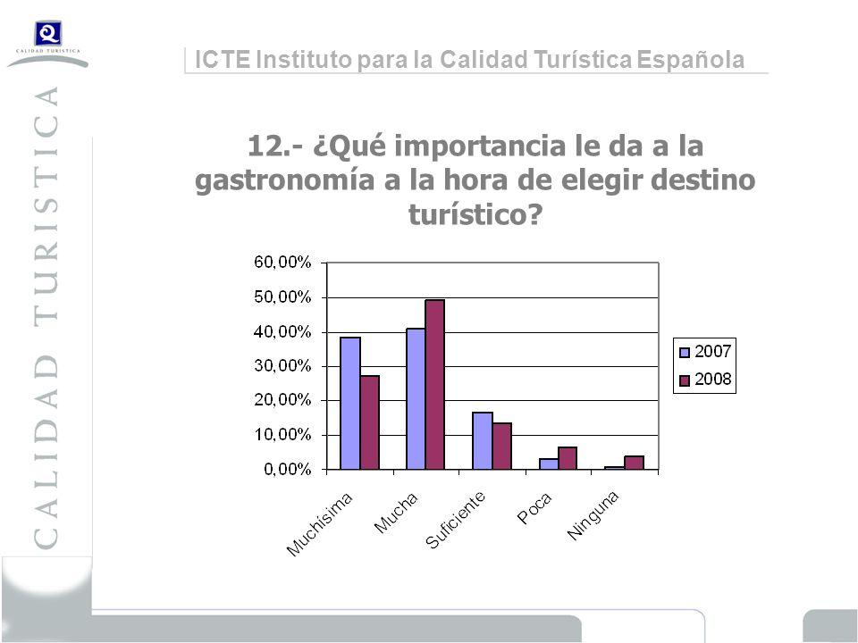 ICTE Instituto para la Calidad Turística Española 12.- ¿Qué importancia le da a la gastronomía a la hora de elegir destino turístico