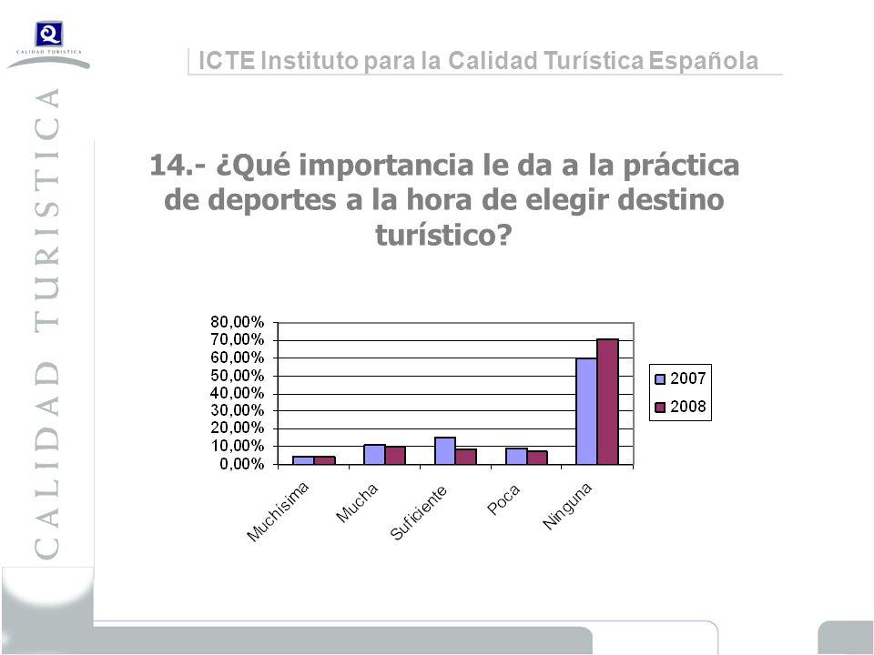 ICTE Instituto para la Calidad Turística Española 14.- ¿Qué importancia le da a la práctica de deportes a la hora de elegir destino turístico