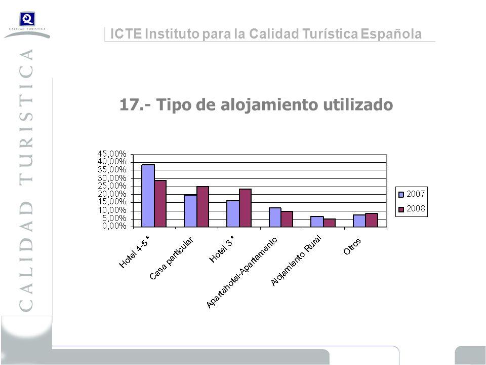 ICTE Instituto para la Calidad Turística Española 17.- Tipo de alojamiento utilizado