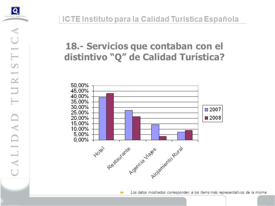 ICTE Instituto para la Calidad Turística Española 18.- Servicios que contaban con el distintivo Q de Calidad Turística.