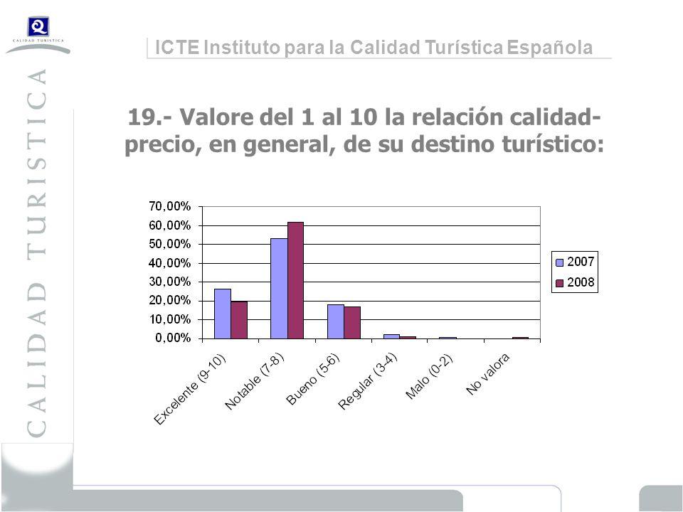 ICTE Instituto para la Calidad Turística Española 19.- Valore del 1 al 10 la relación calidad- precio, en general, de su destino turístico: