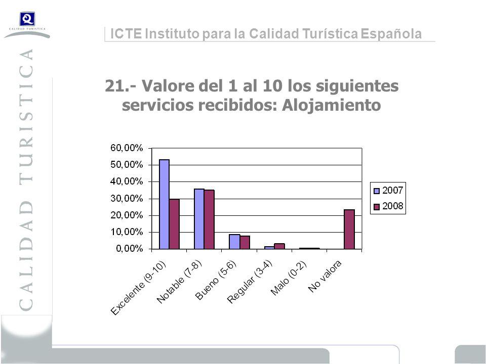 ICTE Instituto para la Calidad Turística Española 21.- Valore del 1 al 10 los siguientes servicios recibidos: Alojamiento