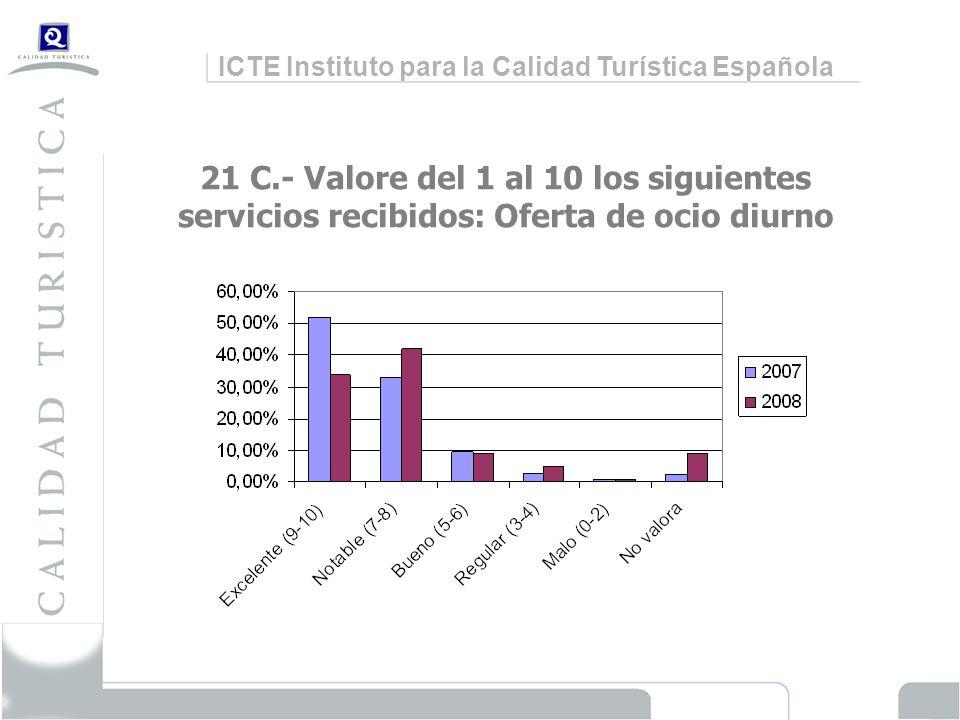 ICTE Instituto para la Calidad Turística Española 21 C.- Valore del 1 al 10 los siguientes servicios recibidos: Oferta de ocio diurno