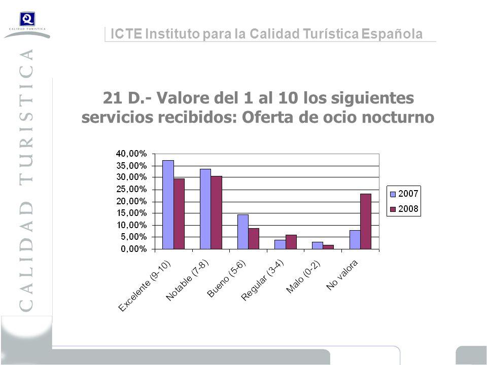 ICTE Instituto para la Calidad Turística Española 21 D.- Valore del 1 al 10 los siguientes servicios recibidos: Oferta de ocio nocturno