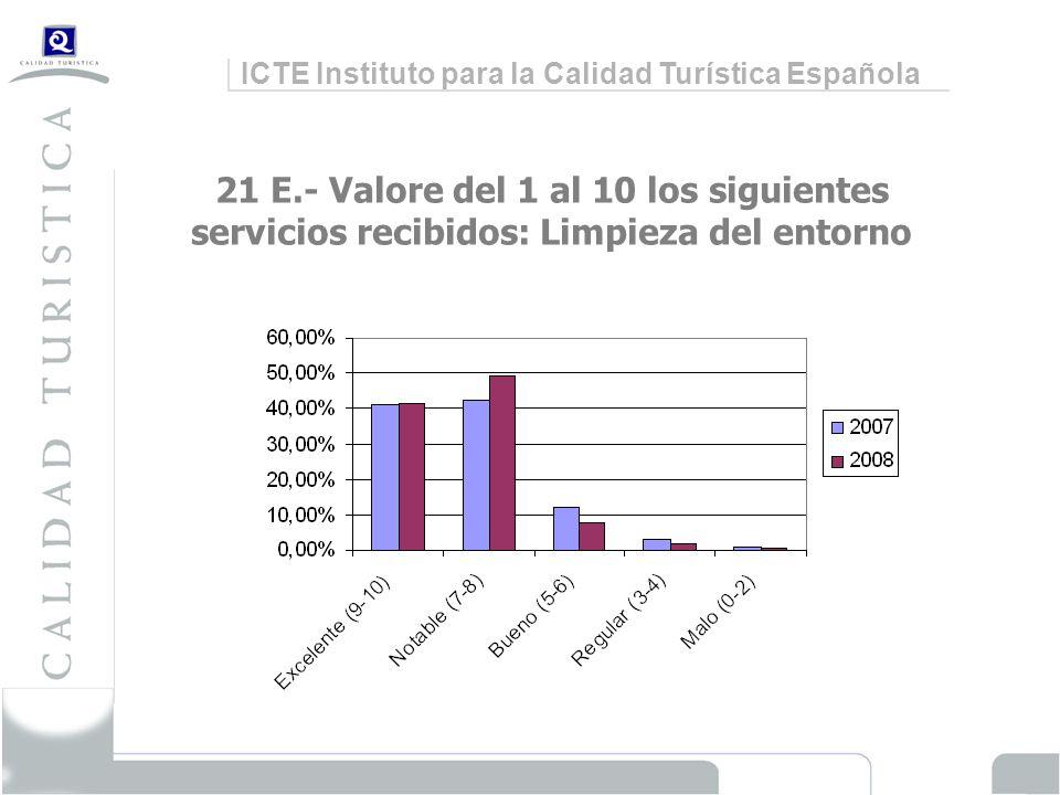 ICTE Instituto para la Calidad Turística Española 21 E.- Valore del 1 al 10 los siguientes servicios recibidos: Limpieza del entorno