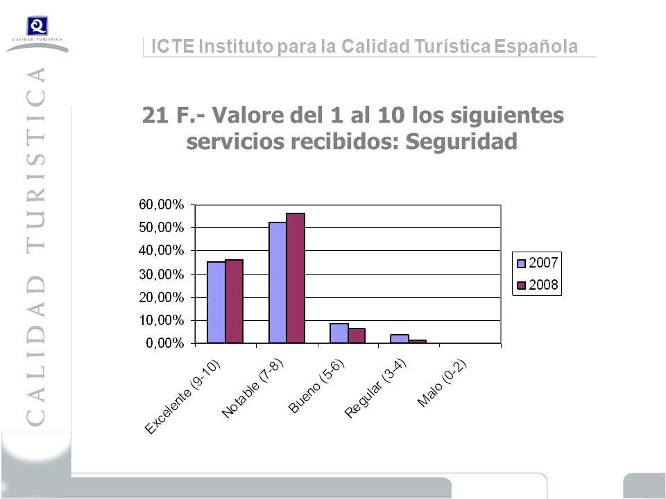 ICTE Instituto para la Calidad Turística Española 21 F.- Valore del 1 al 10 los siguientes servicios recibidos: Seguridad