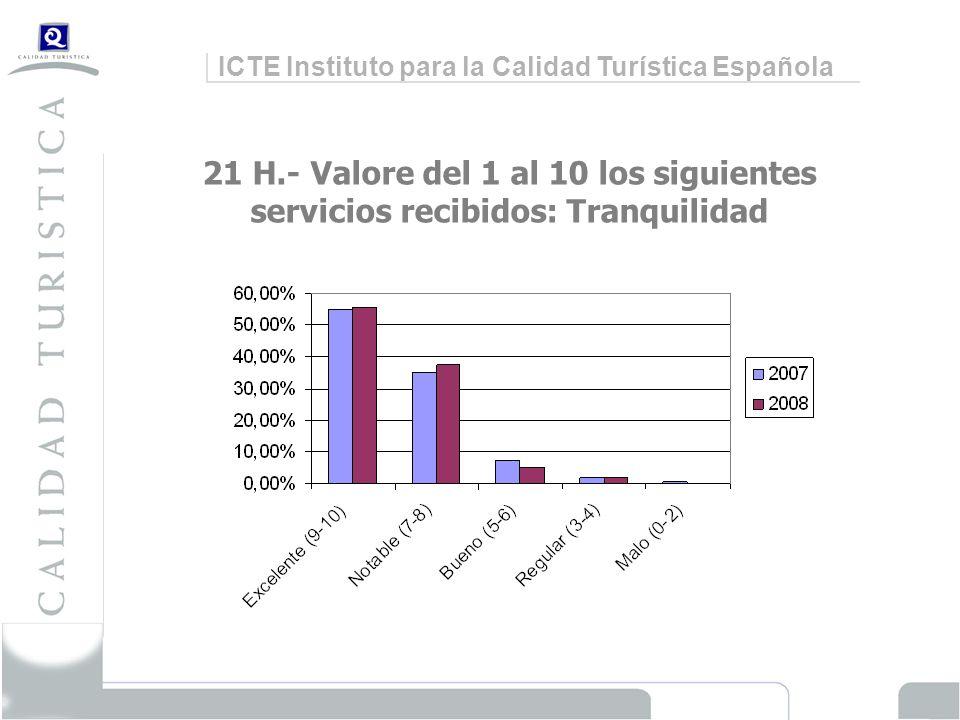 ICTE Instituto para la Calidad Turística Española 21 H.- Valore del 1 al 10 los siguientes servicios recibidos: Tranquilidad