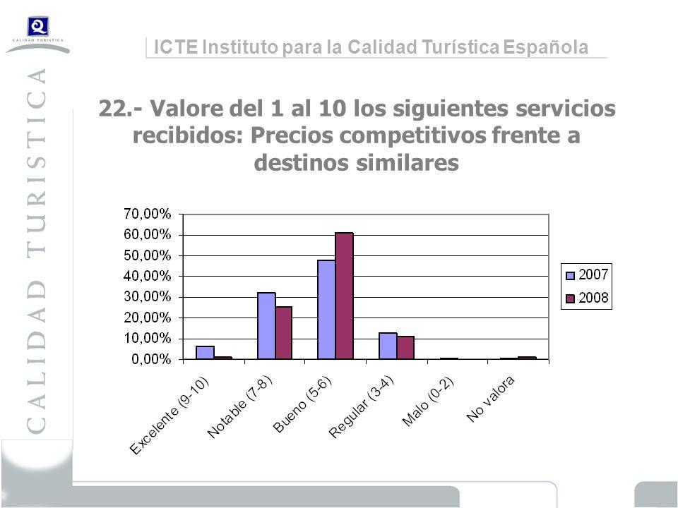 ICTE Instituto para la Calidad Turística Española 22.- Valore del 1 al 10 los siguientes servicios recibidos: Precios competitivos frente a destinos similares