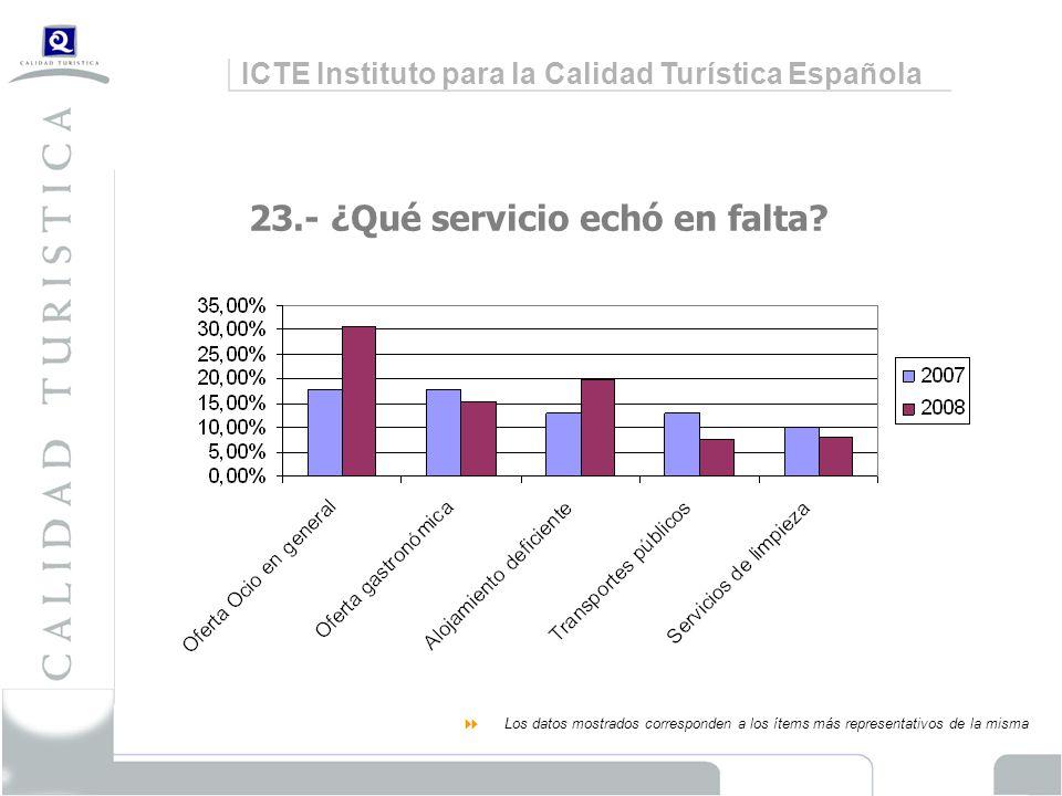 ICTE Instituto para la Calidad Turística Española 23.- ¿Qué servicio echó en falta.